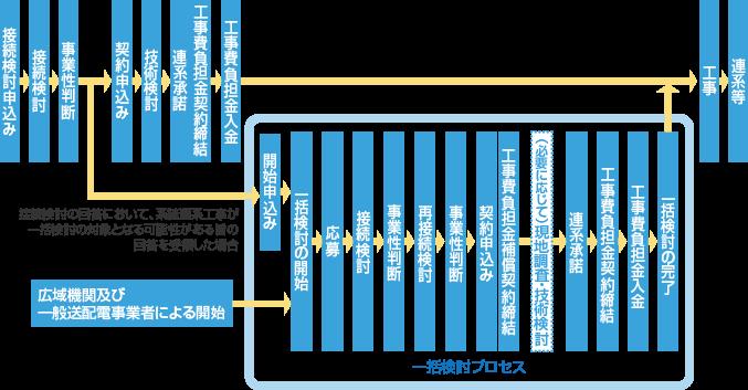 電源接続案件一括検討プロセスについて | 託送(たくそう)とは | 関西 ...