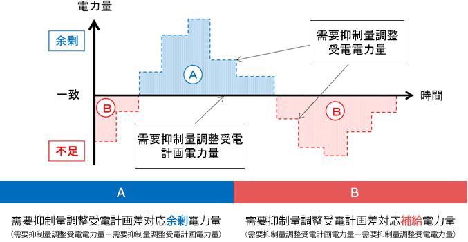 需要抑制量調整供給の概要と要件等